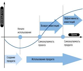 этапы инвестиционного проекта