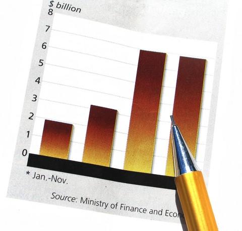 Рассчитываем показатели эффективности бизнеса